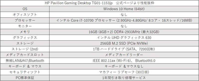 HP社のパソコンPavilion TG01性能表